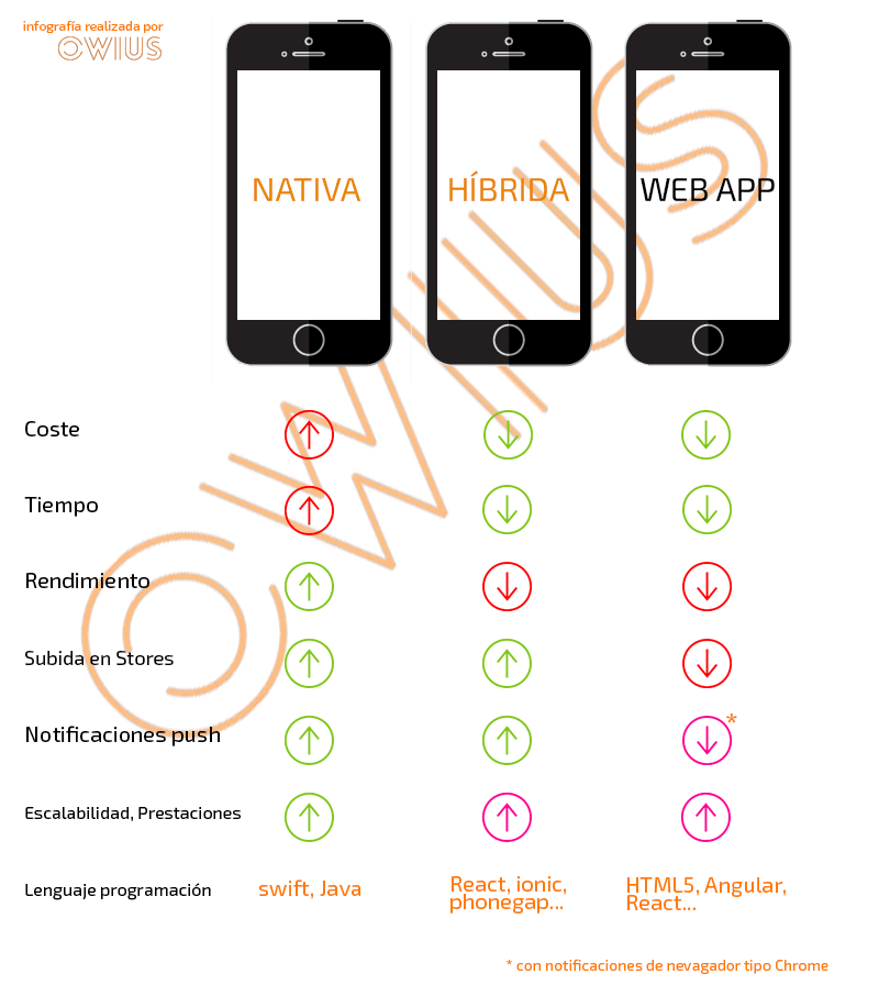 Apps nativas, híbridas o web app