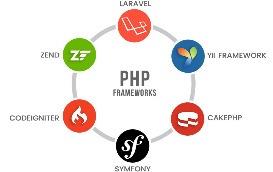 Los frameworks más usados en PHP son Laravel, YII, CakePHP, Symfony, Codeigniter y Zend
