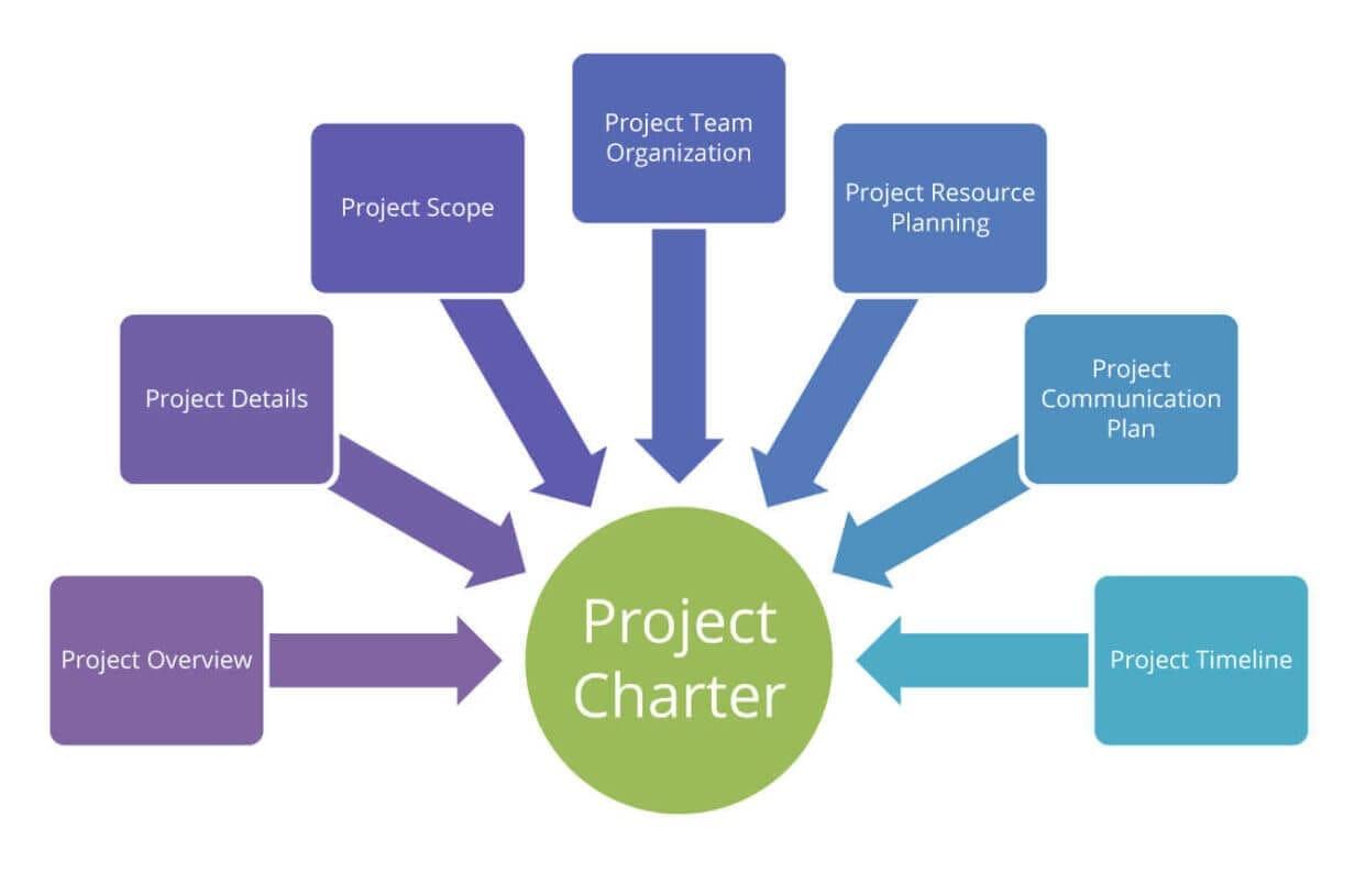 Project Charter en tu desarrollo app