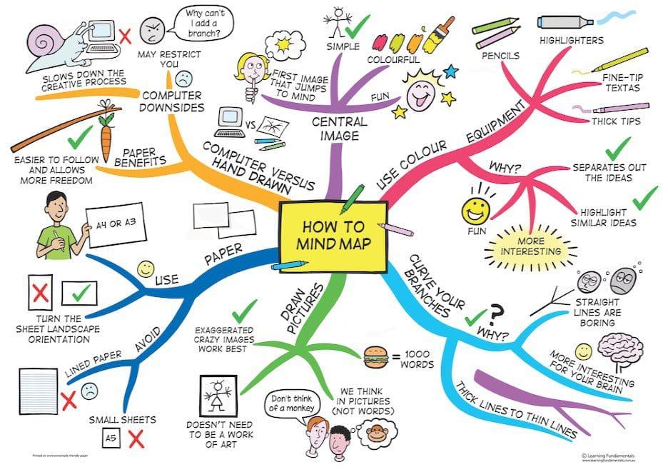 Como hacer un mind map o un mapa mental